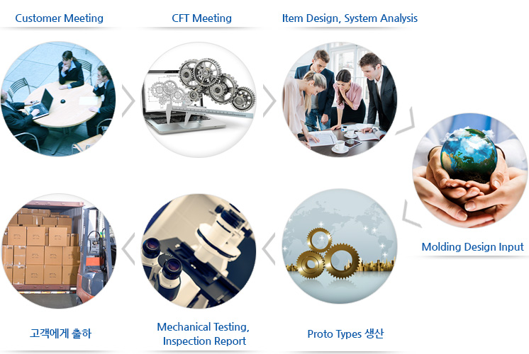 Customer Meeting, CFT Meeting, Item Design, System Analysis, Molding Design Input, Proto Types 생산, Mechanical Testing, Inspection Report, 고객에게 출하